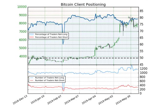 Taille du trade bitcoin